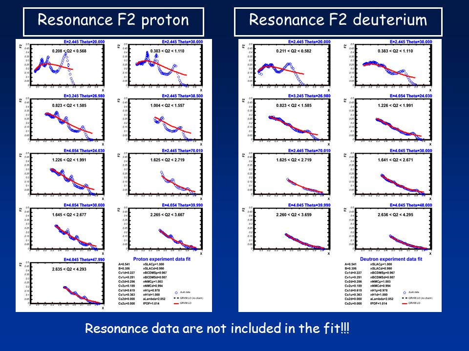 Resonance F2 protonResonance F2 deuterium Resonance data are not included in the fit!!!