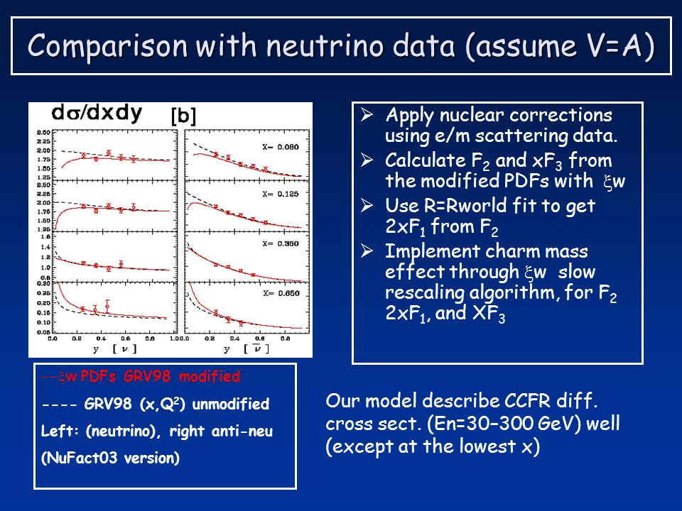 Comparison with neutrino data (assume V=A)  Apply nuclear corrections using e/m scattering data.