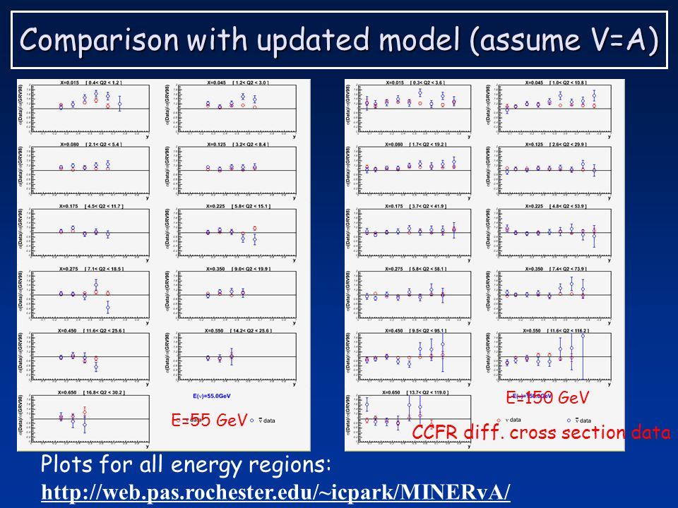 Comparison with updated model (assume V=A) E=55 GeV E=150 GeV CCFR diff.