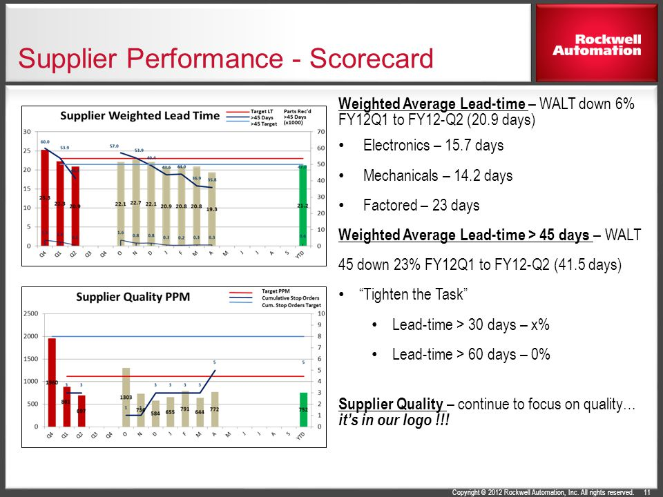 Copyright © 2012 Rockwell Automation, Inc. All rights reserved. Supplier Performance - Scorecard 11 Weighted Average Lead-time – WALT down 6% FY12Q1 t