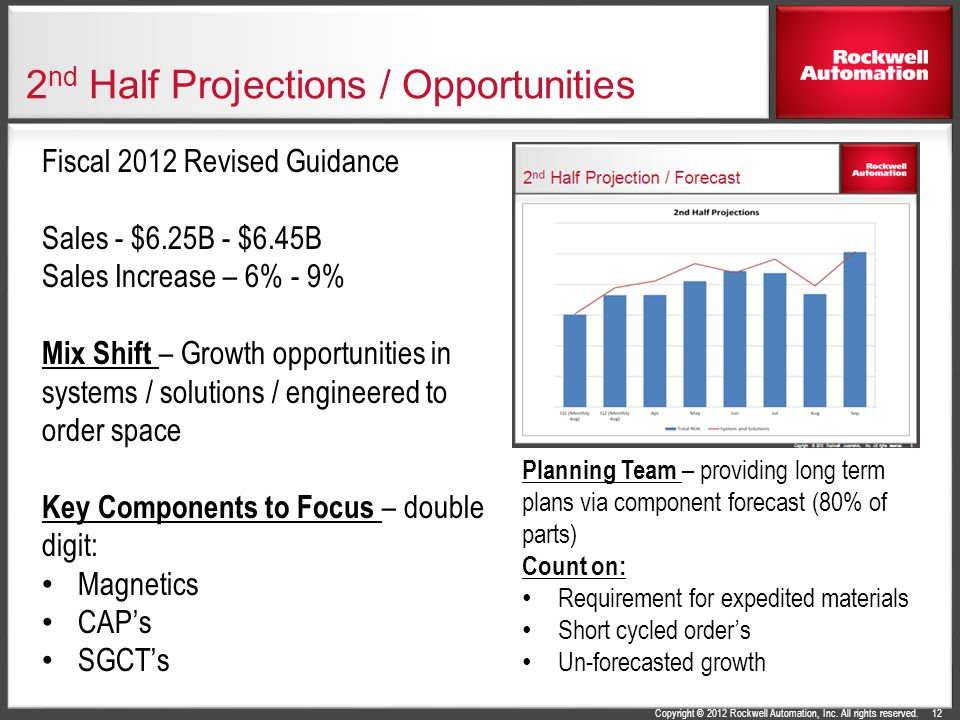 Copyright © 2012 Rockwell Automation, Inc. All rights reserved. 2 nd Half Projections / Opportunities 12 Fiscal 2012 Revised Guidance Sales - $6.25B -