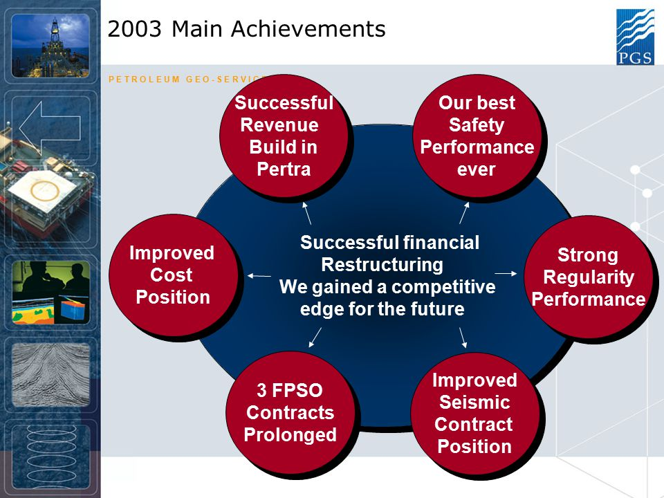 P E T R O L E U M G E O - S E R V I C E S Well ahead of our main targets communicated February 2003 Deliver cost cutting of minimum $75 millionAhead Improve Working capital by a minimum of 25 millionDone Reduce Multi-Client investments by minimum 20%Done Increase level of pre-funding of Multi-Client projectsDone Continue to improve market share in the contract marketDone Improve late sales from the Multi-Client library No Increase production over the Ramform Banff FPSOPartly Keep Petrojarl I, Petrojarl Varg and Petrojarl FoinavenDone employed on attractive contractsDone Fully capture the upside of Pertra's cash generation potentialDone Implement a flatter and simpler organisational structureDone 2003 full year Cash flow post CAPEX $327 million –up 56,4% -Well ahead of business plan