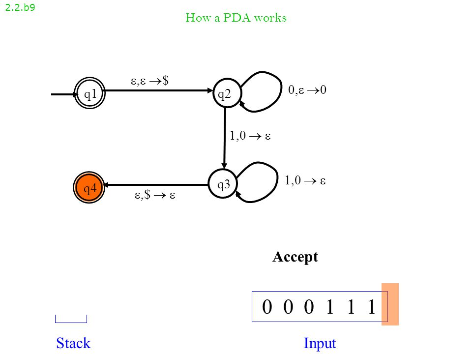 How a PDA works 2.2.b8 , $, $ q1q2 q4 q3 ,$  ,$   1,0   0, 00, 0 1,0  1,0   0 0 0 1 1 1 StackInput $
