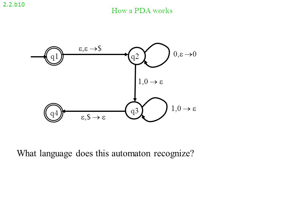 How a PDA works 2.2.b9 , $, $ q1q2 q4 q3 ,$  ,$   1,0   0, 00, 0 1,0  1,0   0 0 0 1 1 1 StackInput Accept