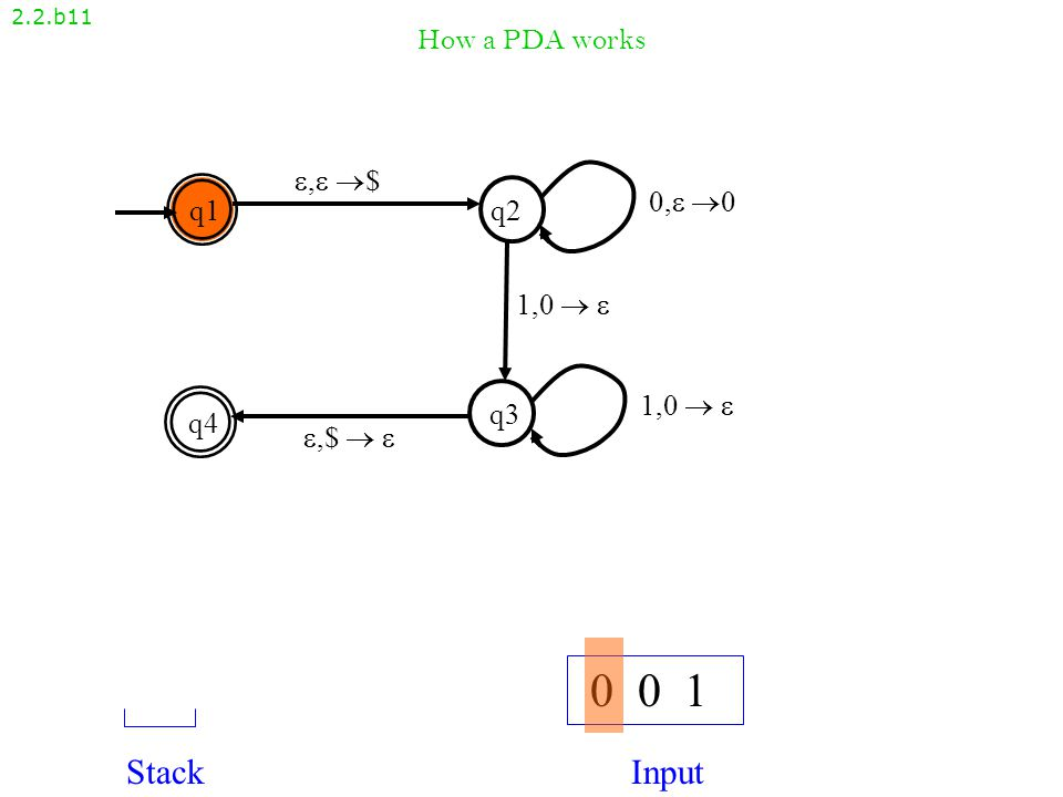 How a PDA works 2.2.b10 , $, $ q1q2 q4 q3 ,$  ,$   1,0   0, 00, 0 1,0  1,0   What language does this automaton recognize