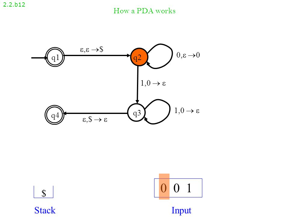 How a PDA works 2.2.b11 , $, $ q1q2 q4 q3 ,$  ,$   1,0   0, 00, 0 1,0  1,0   0 0 1 StackInput