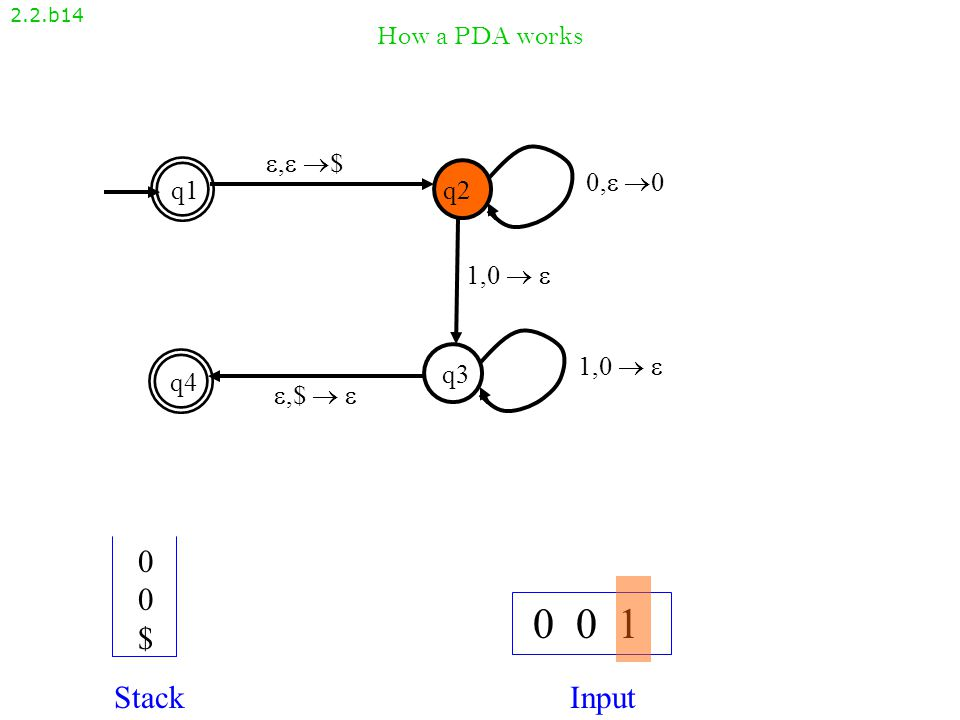 How a PDA works 2.2.b13 , $, $ q1q2 q4 q3 ,$  ,$   1,0   0, 00, 0 1,0  1,0   0 0 1 StackInput 0$0$