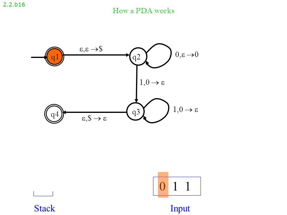 How a PDA works 2.2.b15 , $, $ q1q2 q4 q3 ,$  ,$   1,0   0, 00, 0 1,0  1,0   0 0 1 StackInput 0$0$ Reject