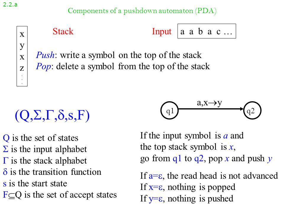 How a PDA works 2.2.b20 , $, $ q1q2 q4 q3 ,$  ,$   1,0   0, 00, 0 1,0  1,0   0 1 1 StackInput Reject
