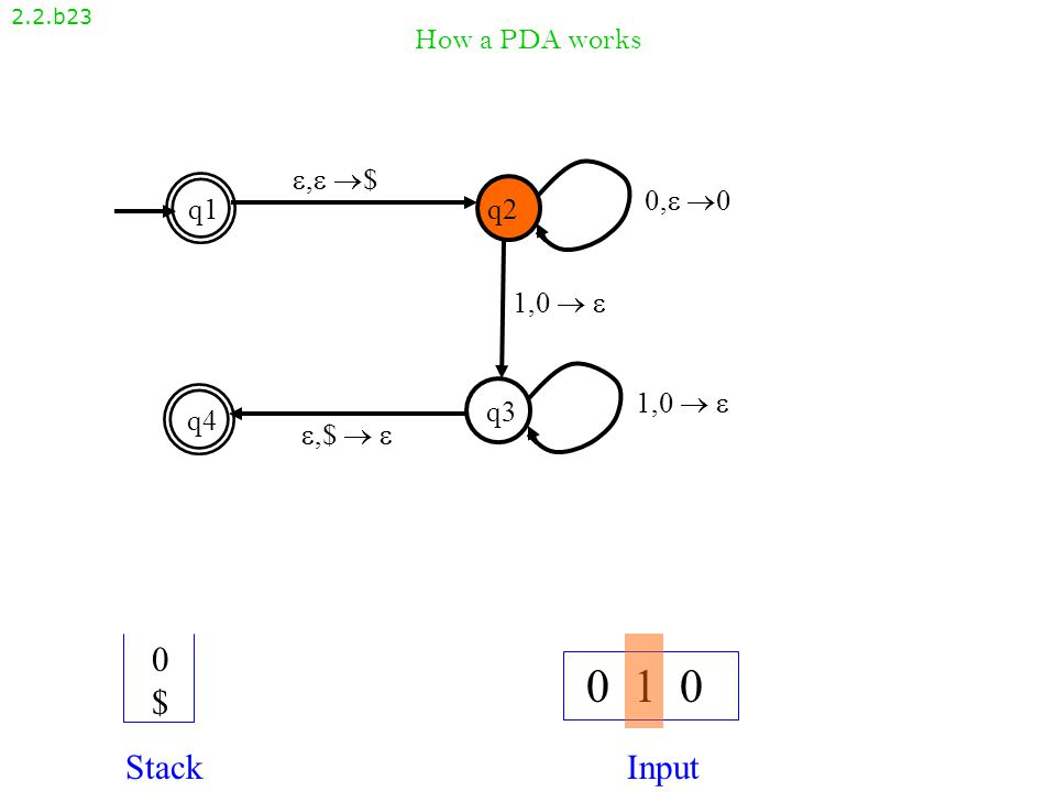 How a PDA works 2.2.b22 , $, $ q1q2 q4 q3 ,$  ,$   1,0   0, 00, 0 1,0  1,0   0 1 0 StackInput $