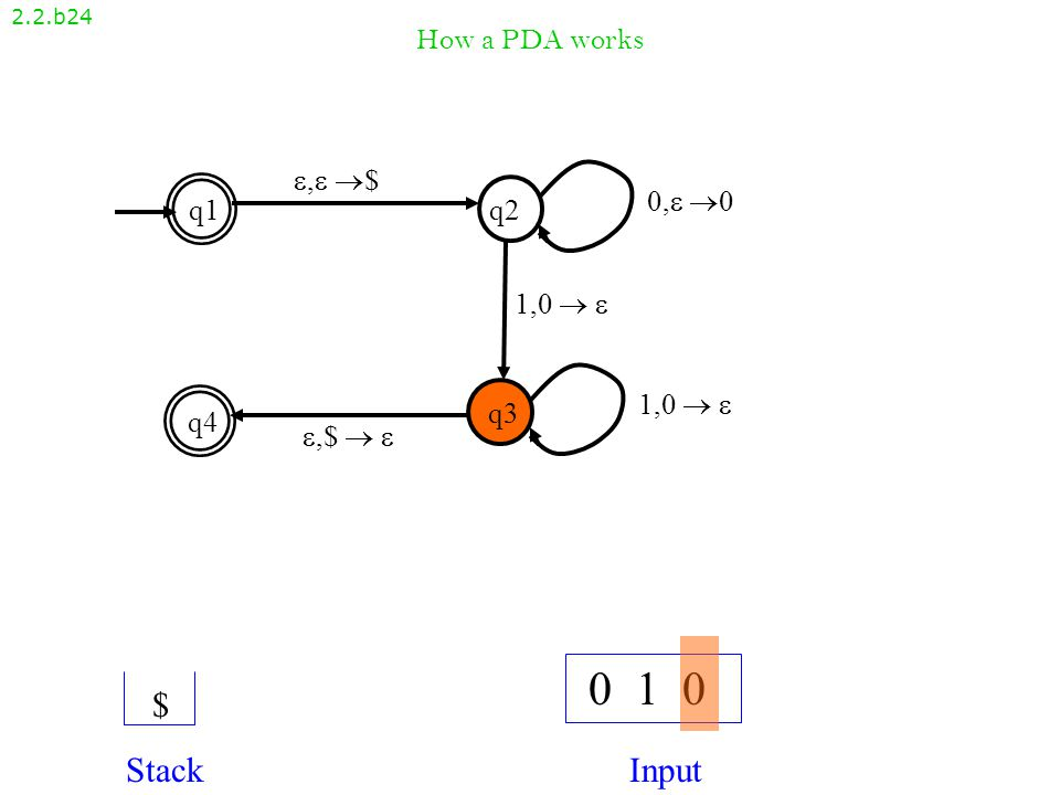 How a PDA works 2.2.b23 , $, $ q1q2 q4 q3 ,$  ,$   1,0   0, 00, 0 1,0  1,0   0 1 0 StackInput 0$0$