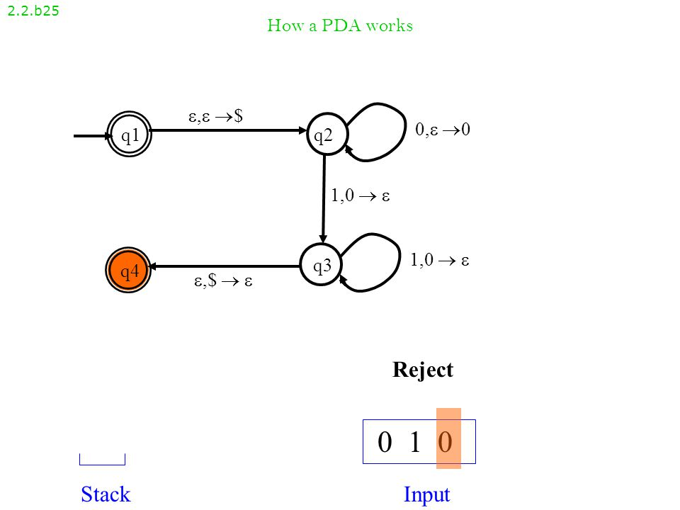 How a PDA works 2.2.b24 , $, $ q1q2 q4 q3 ,$  ,$   1,0   0, 00, 0 1,0  1,0   0 1 0 StackInput $