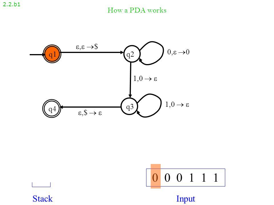 How a PDA works 2.2.b1 , $, $ q1q2 q4 q3 ,$  ,$   1,0   0, 00, 0 1,0  1,0   0 0 0 1 1 1 StackInput