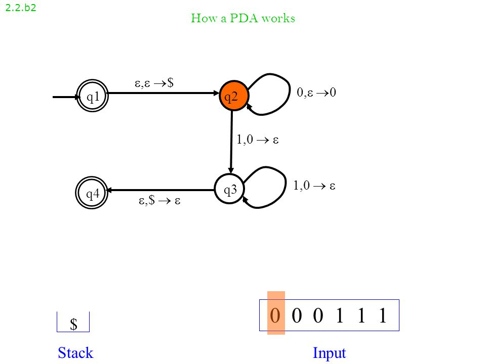 How a PDA works 2.2.b2 , $, $ q1q2 q4 q3 ,$  ,$   1,0   0, 00, 0 1,0  1,0   0 0 0 1 1 1 StackInput $