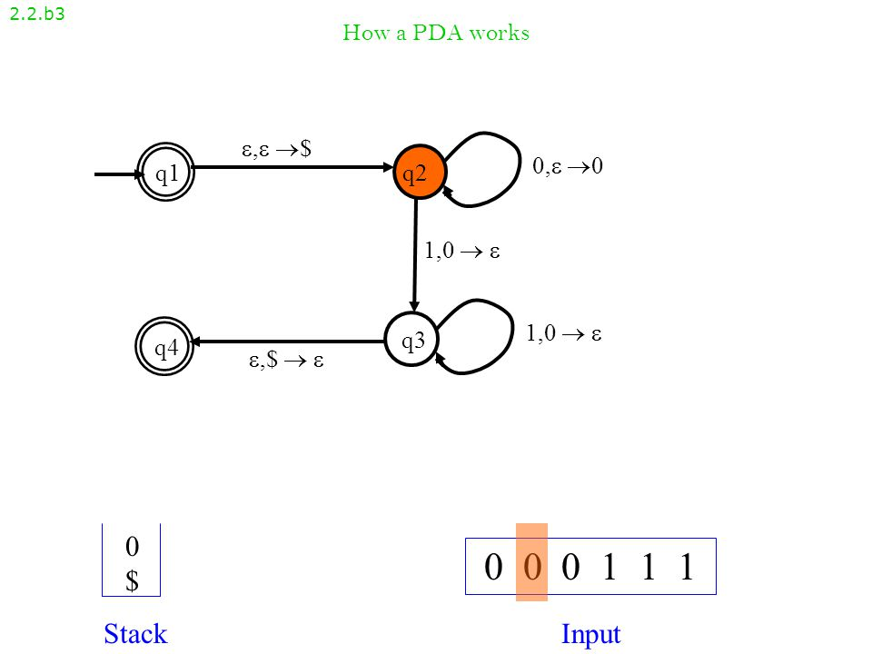 How a PDA works 2.2.b2 , $, $ q1q2 q4 q3 ,$  ,$   1,0   0, 00, 0 1,0  1,0   0 0 0 1 1 1 StackInput $