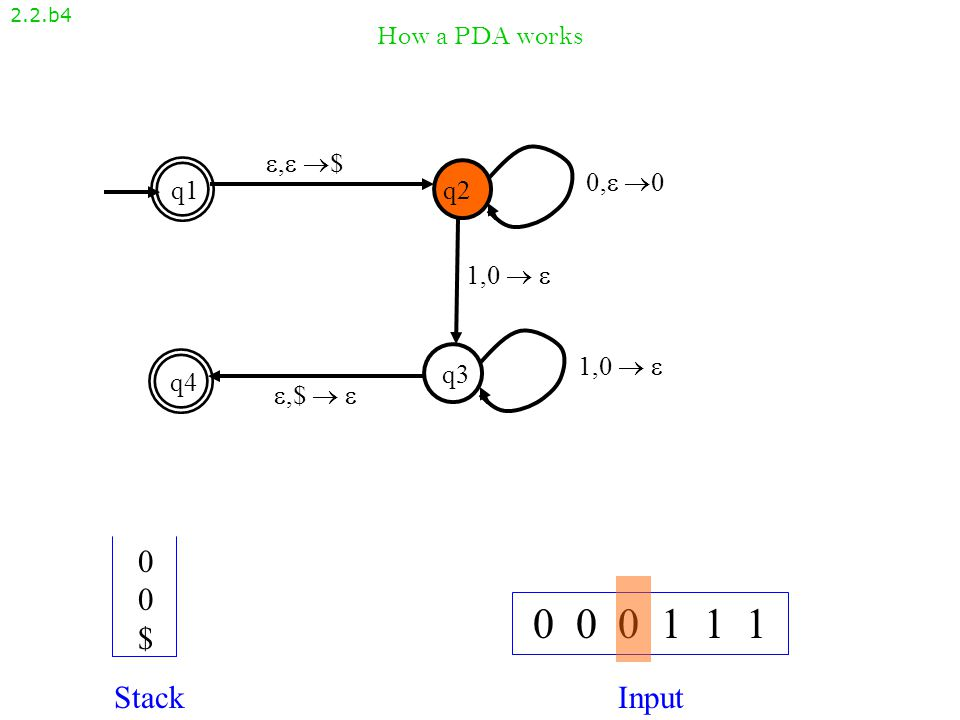 How a PDA works 2.2.b3 , $, $ q1q2 q4 q3 ,$  ,$   1,0   0, 00, 0 1,0  1,0   0 0 0 1 1 1 StackInput 0$0$