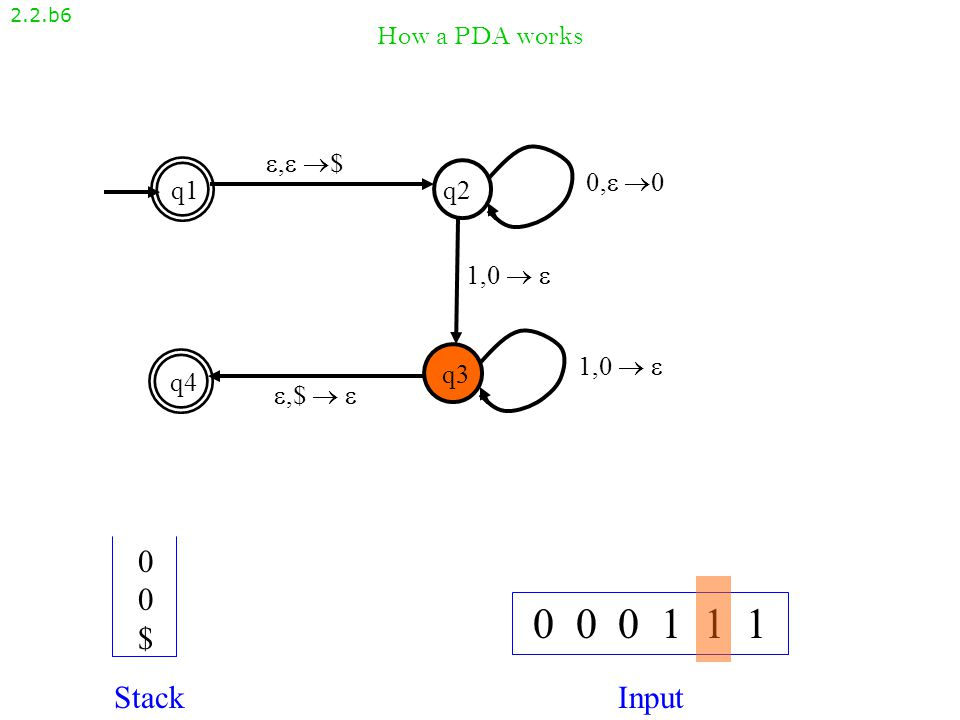 How a PDA works 2.2.b5 , $, $ q1q2 q4 q3 ,$  ,$   1,0   0, 00, 0 1,0  1,0   0 0 0 1 1 1 StackInput 000$000$