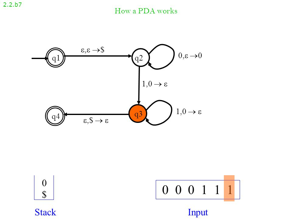 How a PDA works 2.2.b6 , $, $ q1q2 q4 q3 ,$  ,$   1,0   0, 00, 0 1,0  1,0   0 0 0 1 1 1 StackInput 00$00$