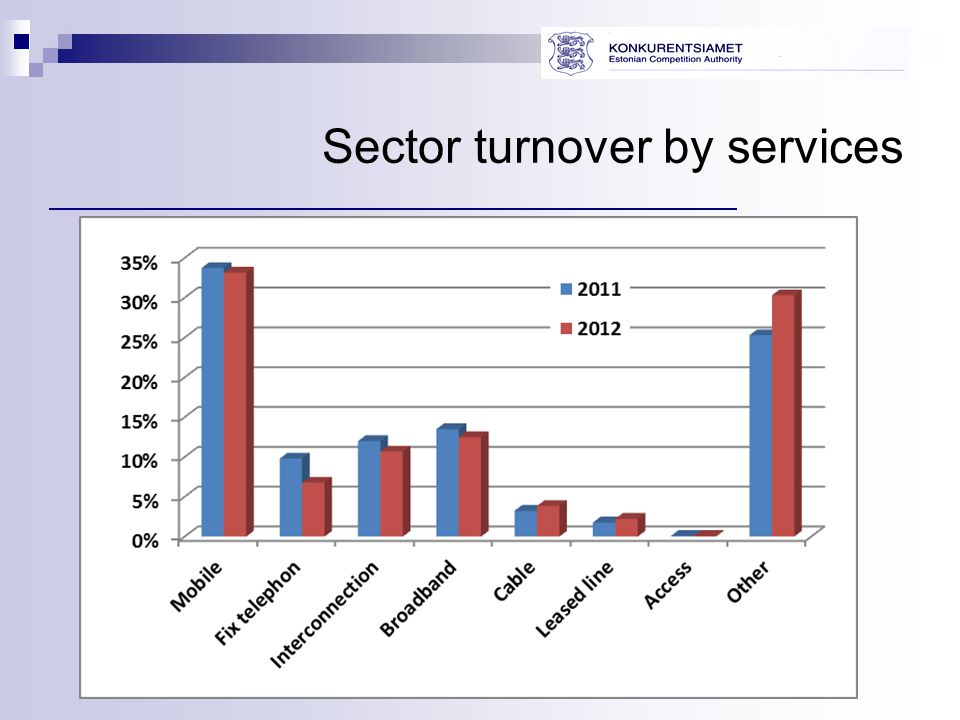 Sector turnover by services