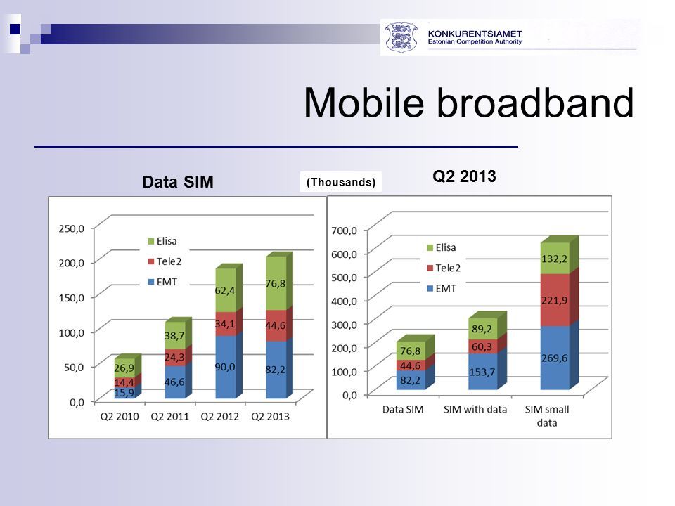 Mobile broadband Data SIM Q2 2013 (Thousands)