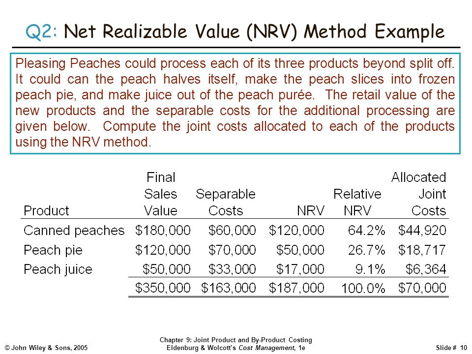 © John Wiley & Sons, 2005 Chapter 9: Joint Product and By-Product Costing Eldenburg & Wolcott's Cost Management, 1eSlide # 10 Q2: Net Realizable Value (NRV) Method Example Pleasing Peaches could process each of its three products beyond split off.