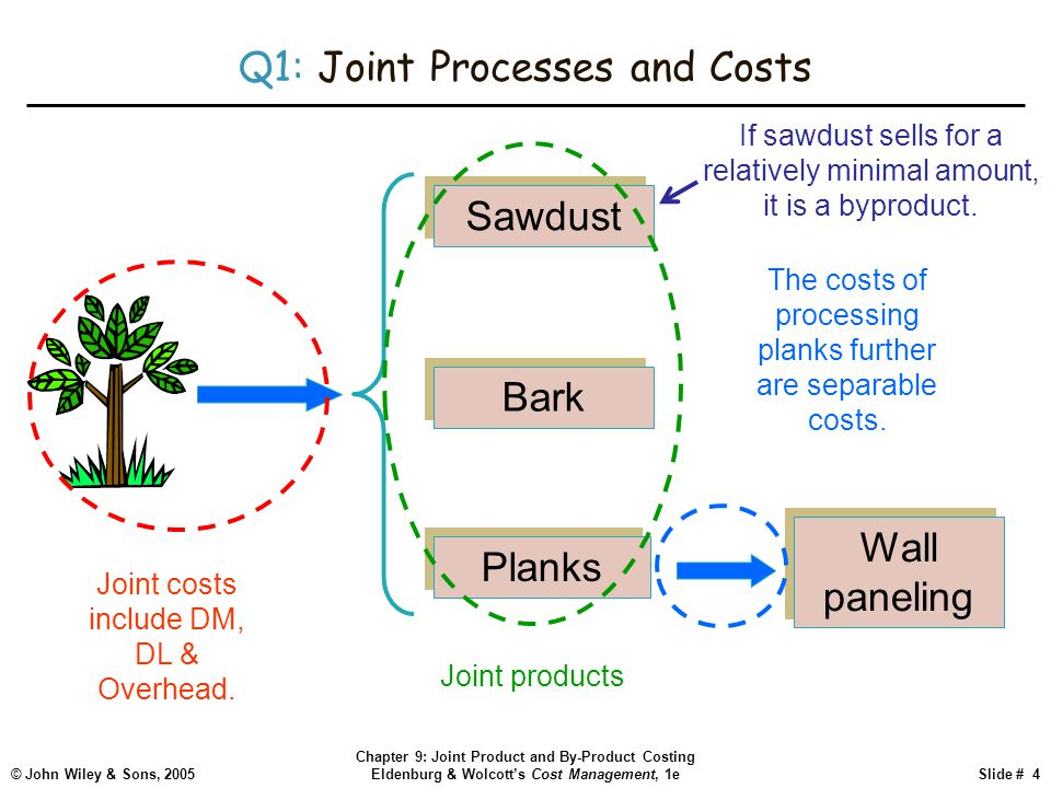 © John Wiley & Sons, 2005 Chapter 9: Joint Product and By-Product Costing Eldenburg & Wolcott's Cost Management, 1eSlide # 4 Q1: Joint Processes and Costs Sawdust Bark Planks Joint costs include DM, DL & Overhead.