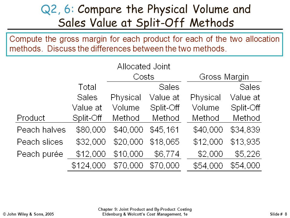 © John Wiley & Sons, 2005 Chapter 9: Joint Product and By-Product Costing Eldenburg & Wolcott's Cost Management, 1eSlide # 8 Q2, 6: Compare the Physical Volume and Sales Value at Split-Off Methods Compute the gross margin for each product for each of the two allocation methods.