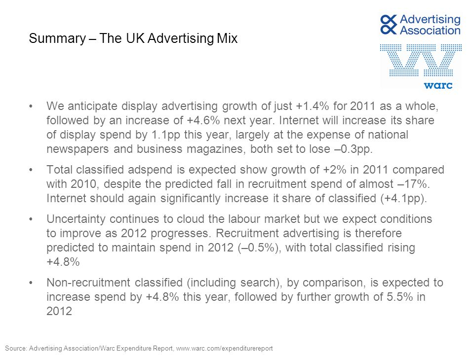 Adspend increased 4.7% year on year in 2010 (at constant prices) % Total UK adspend annual % change (at constant prices) Source: Advertising Association/Warc Expenditure Report, www.warc.com/expenditurereport