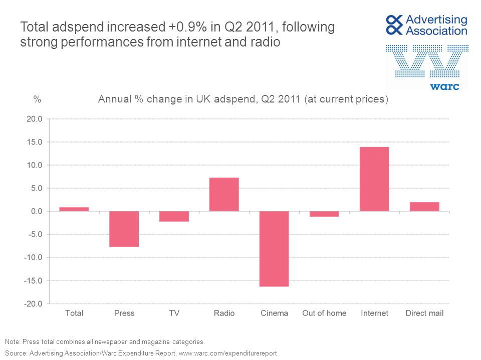 TV and internet showed the biggest annual increases in the 12 months to June 2011 % Source: Advertising Association/Warc Expenditure Report, www.warc.com/expenditurereport Annual % change in UK adspend, 12 months to June (at current prices) Note: Press total combines all newspaper and magazine categories.