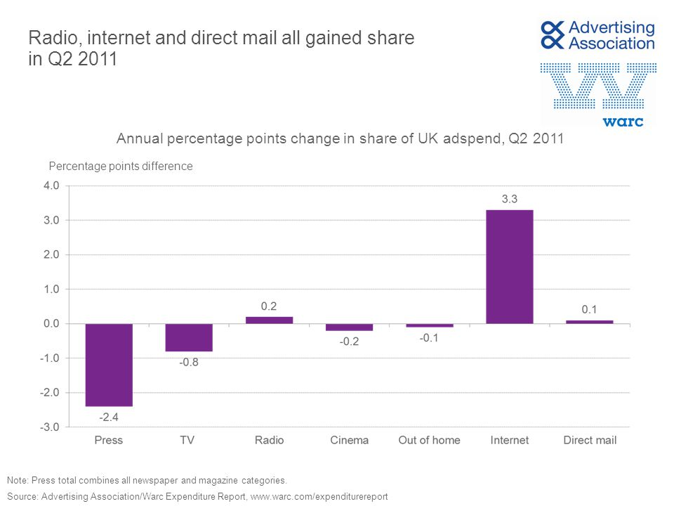 Radio, internet and direct mail all gained share in Q2 2011 Percentage points difference Source: Advertising Association/Warc Expenditure Report, www.warc.com/expenditurereport Annual percentage points change in share of UK adspend, Q2 2011 Note: Press total combines all newspaper and magazine categories.