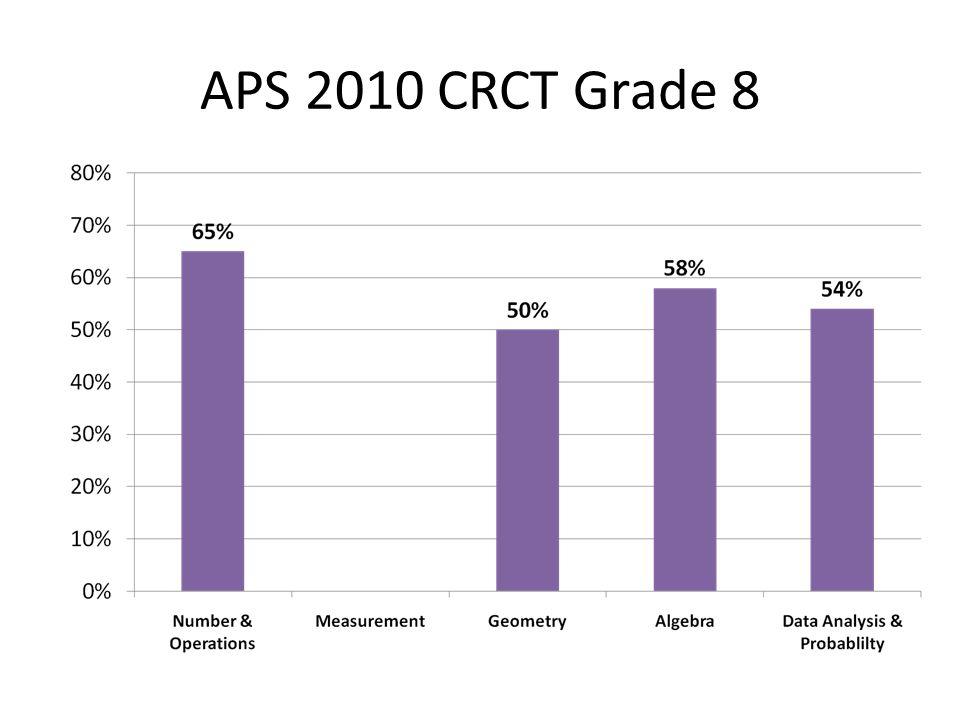 APS 2010 CRCT Grade 8