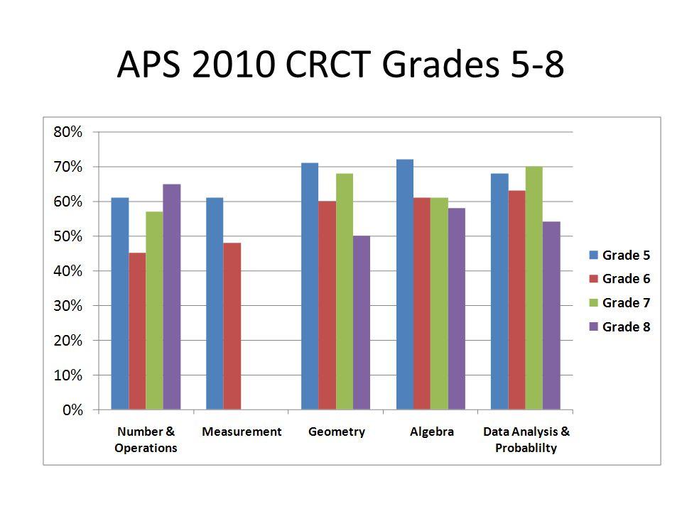 APS 2010 CRCT Grades 5-8