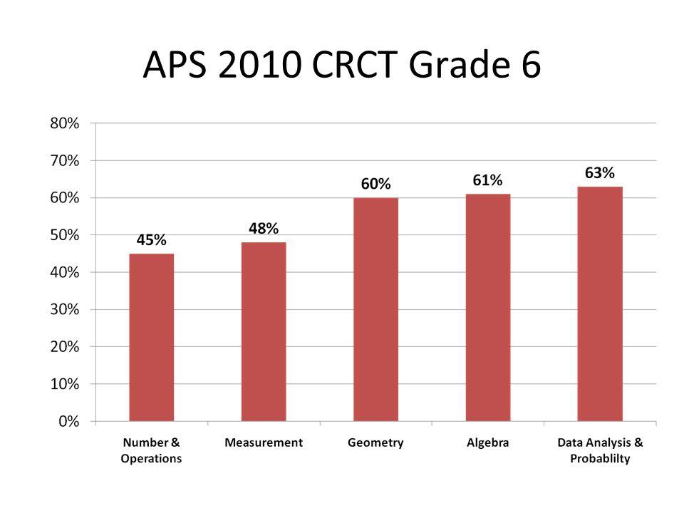 APS 2010 CRCT Grade 6