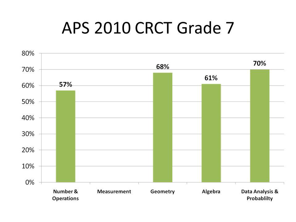 APS 2010 CRCT Grade 7