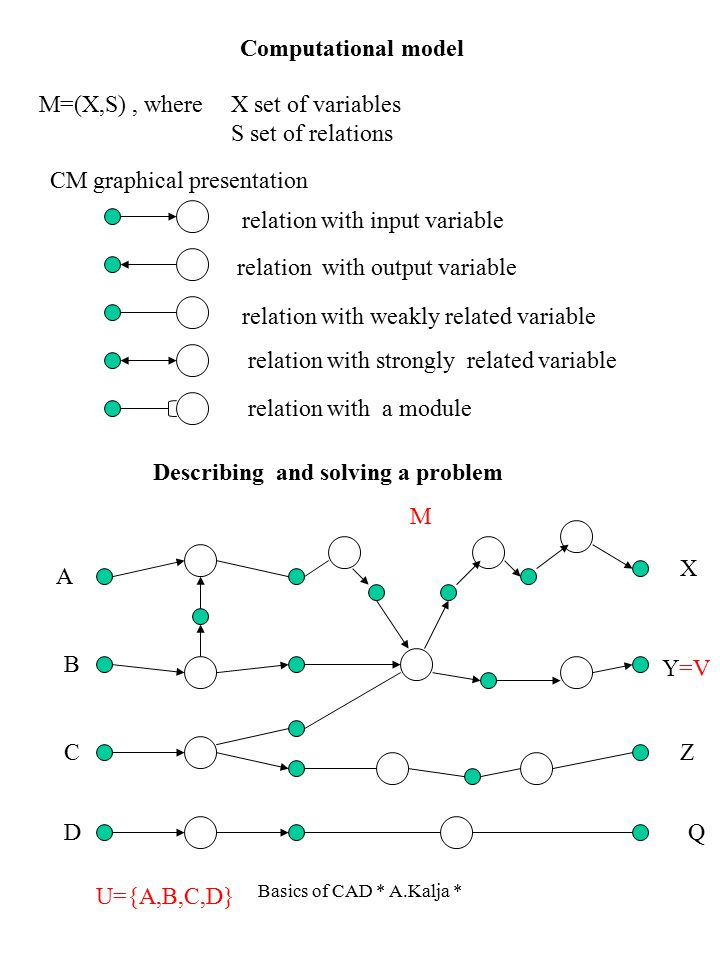 Computational model M=(X,S), where X set of variables S set of relations CM graphical presentation Describing and solving a problem relation with inpu