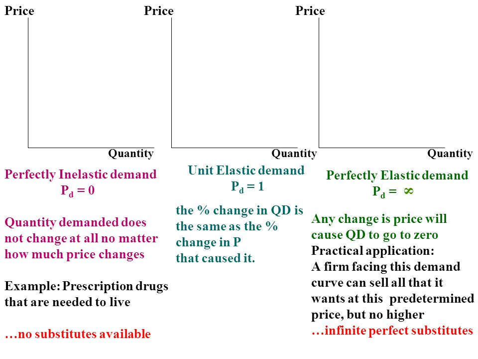 Price Quantity the % change in QD is the same as the % change in P that caused it. Unit Elastic demand P d = 1 Perfectly Inelastic demand P d = 0 Quan