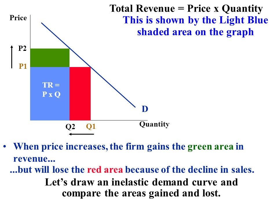 Price Quantity P1 Q1 D Total Revenue = Price x Quantity This is shown by the Light Blue shaded area on the graph P2 Q2 When price increases, the firm