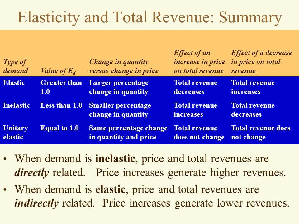 Total revenue does not change Same percentage change in quantity and price Equal to 1.0Unitary elastic Total revenue decreases Total revenue increases