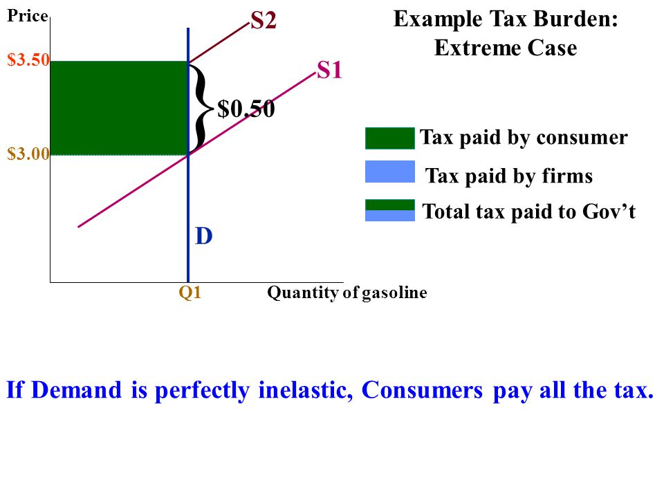 Price Quantity of gasoline $3.00 Q1 S1 D S2 $3.50 Tax paid by consumer Tax paid by firms Total tax paid to Gov't } If Demand is perfectly inelastic, C