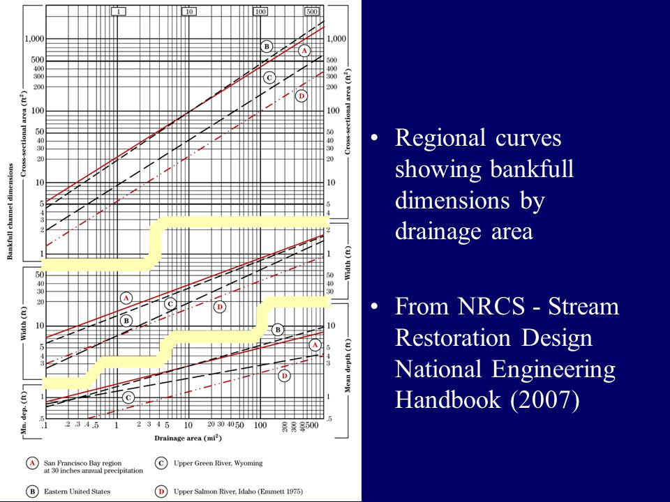 Regional curves showing bankfull dimensions by drainage area From NRCS - Stream Restoration Design National Engineering Handbook (2007)