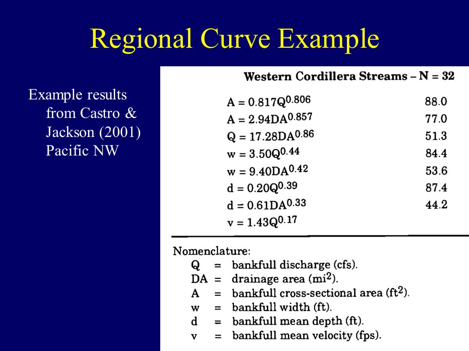CIVE 521 – Fall 2009 Regional Curve Example Example results from Castro & Jackson (2001) Pacific NW