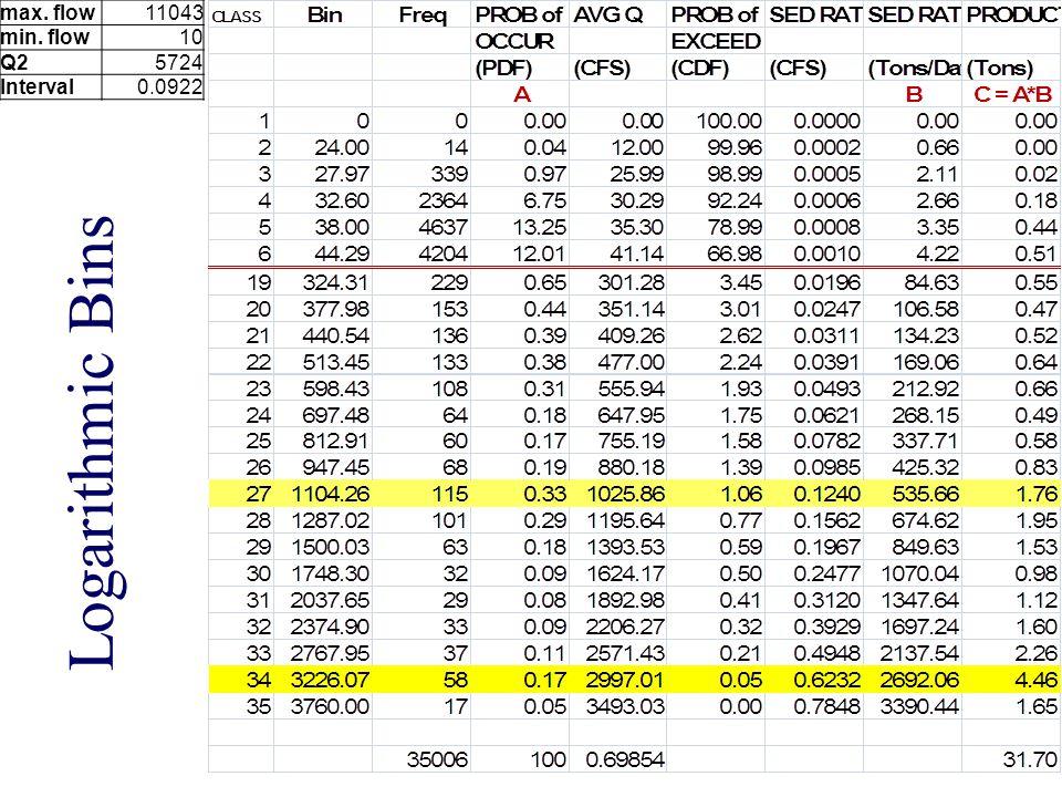 max. flow11043 min. flow10 Q25724 Interval0.0922 Logarithmic Bins