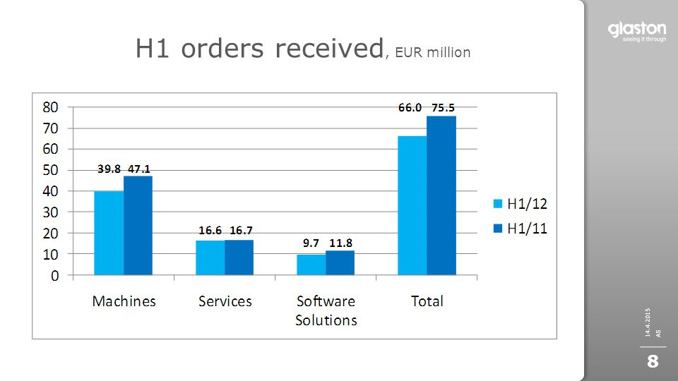 H1 orders received, EUR million 14.4.2015 AS 8