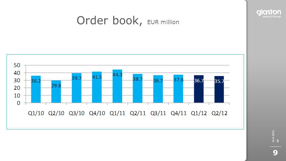 Order book, EUR million 14.4.2015 AS 9
