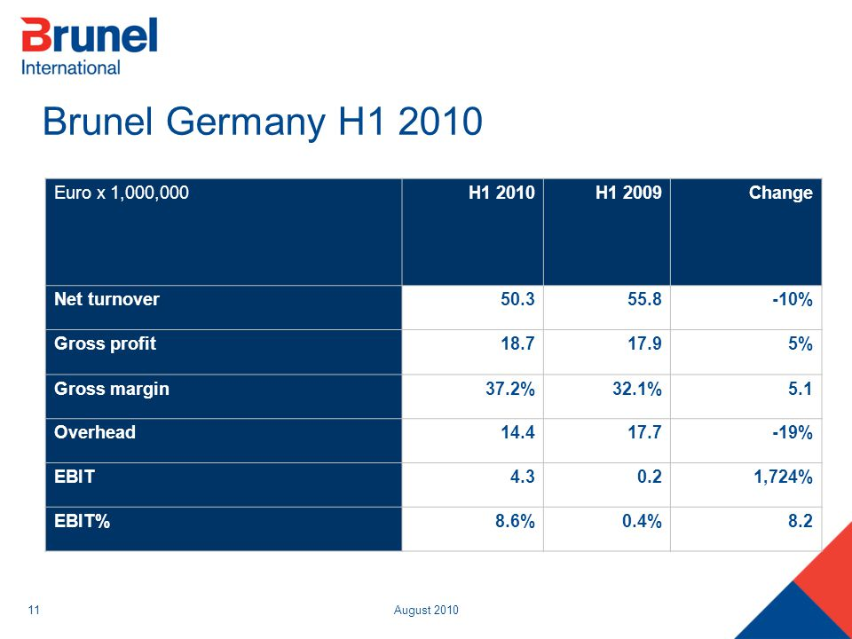 August 201011 Brunel Germany H1 2010 Euro x 1,000,000H1 2010H1 2009Change Net turnover50.355.8-10% Gross profit18.717.95% Gross margin37.2%32.1%5.1 Ov