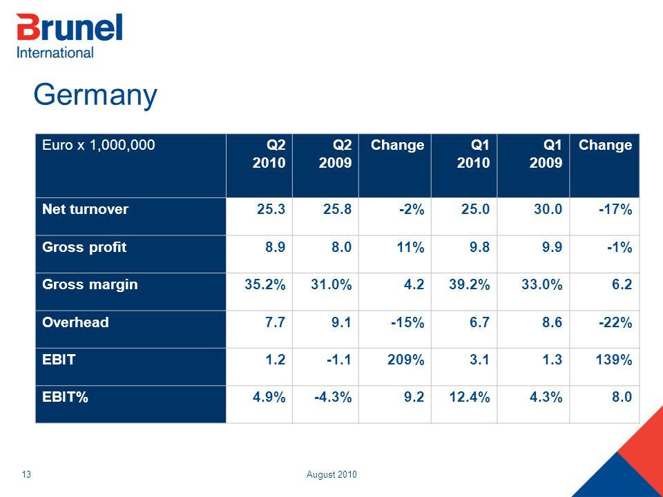 August 201013 Germany Euro x 1,000,000Q2 2010 Q2 2009 ChangeQ1 2010 Q1 2009 Change Net turnover25.325.8-2%25.030.0-17% Gross profit8.98.011%9.89.9-1%