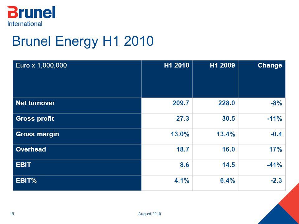 August 201015 Brunel Energy H1 2010 Euro x 1,000,000H1 2010H1 2009Change Net turnover209.7228.0-8% Gross profit27.330.5-11% Gross margin13.0%13.4%-0.4
