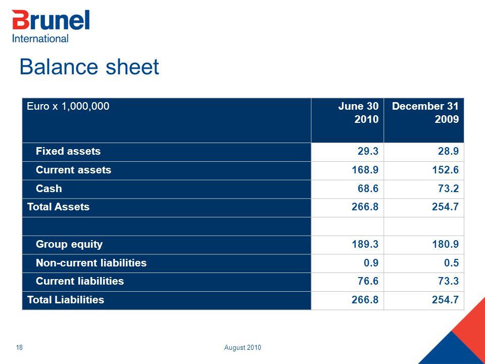 August 201018 Balance sheet Euro x 1,000,000 June 30 2010 December 31 2009 Fixed assets 29.328.9 Current assets 168.9152.6 Cash 68.673.2 Total Assets