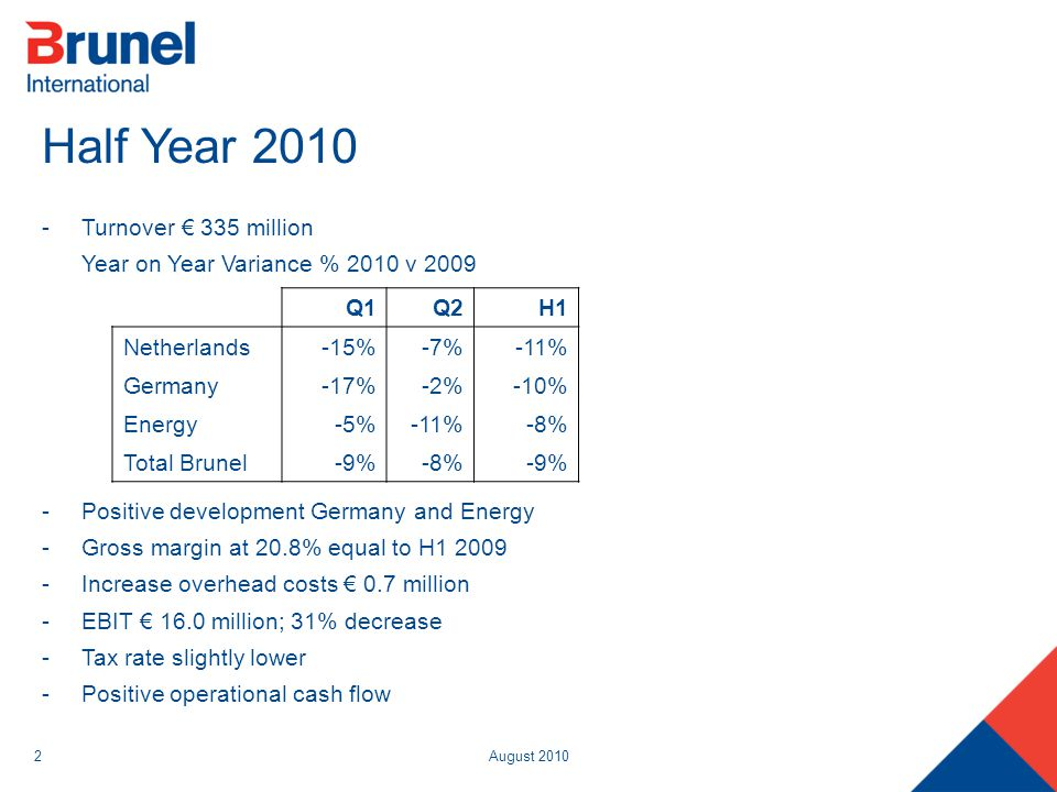 August 20102 Half Year 2010 -Turnover € 335 million Year on Year Variance % 2010 v 2009 -Positive development Germany and Energy -Gross margin at 20.8% equal to H1 2009 -Increase overhead costs € 0.7 million -EBIT € 16.0 million; 31% decrease -Tax rate slightly lower -Positive operational cash flow Q1Q2H1 Netherlands-15%-7%-11% Germany-17%-2%-10% Energy-5%-11%-8% Total Brunel-9%-8%-9%
