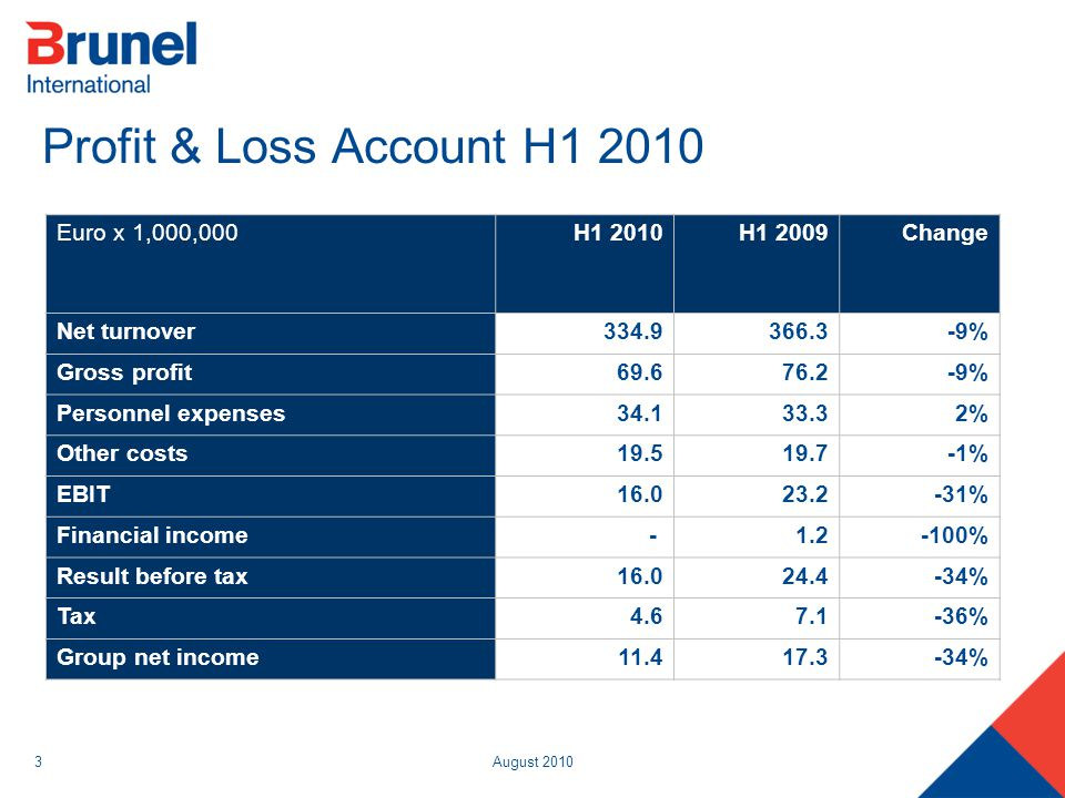 August 20103 Profit & Loss Account H1 2010 Euro x 1,000,000H1 2010H1 2009Change Net turnover334.9366.3-9% Gross profit69.676.2-9% Personnel expenses34.133.32% Other costs19.519.7-1% EBIT16.023.2-31% Financial income- 1.2-100% Result before tax16.024.4-34% Tax4.67.1-36% Group net income11.417.3-34%